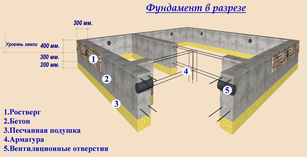 Ленточный фундамент под ключ 6х6 в Химках